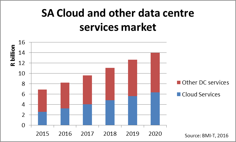 BMI-T SA Data Centre Cloud Services Figure 1