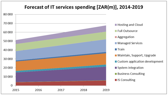 Forecast of IT services spending