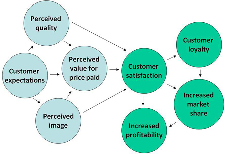 what is customer satisfaction definition
